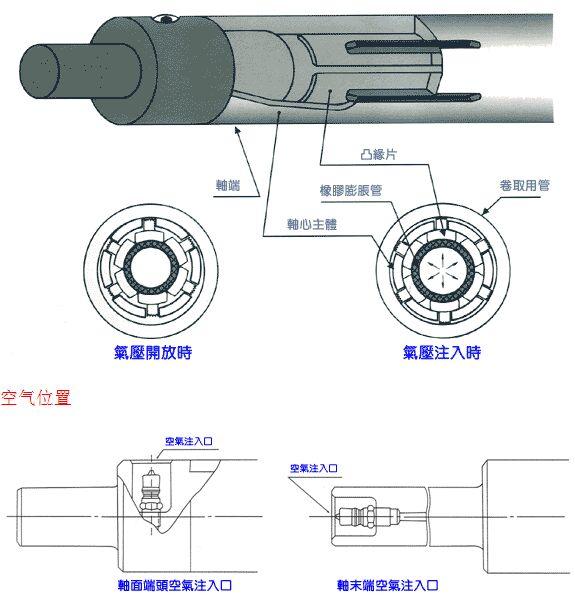 系列重型汽车使用的传动轴万向节采用滚柱十字轴轴承